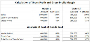 gross profit calculation