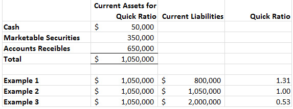 Quick ratio definition & example | investinganswers.