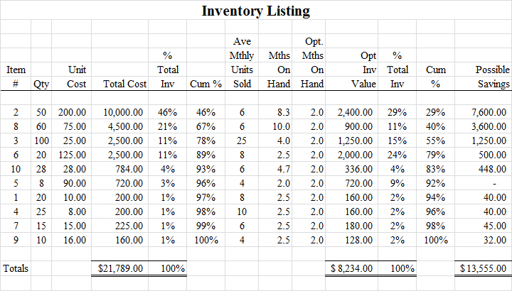 inventory example for 80-20 rule
